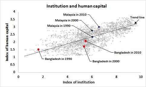 graph_human capital